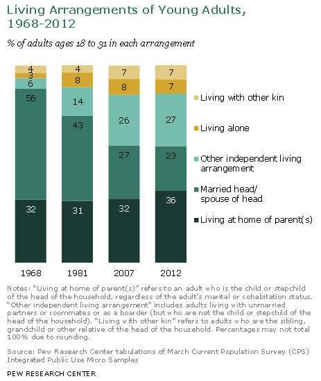 living-arrangements-of-young-adults