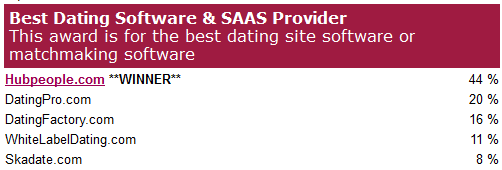 Idate 2012 best dating software